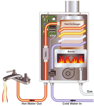 Hot Water Heater Problems >> Water Heaters Nashville, TN - Tankless Water Heaters: When, Why & How